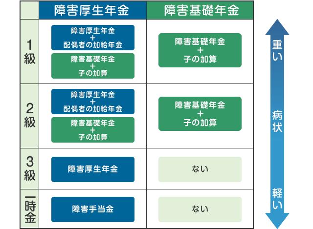障害年金の等級(1級・2級・3級・障害手当金)